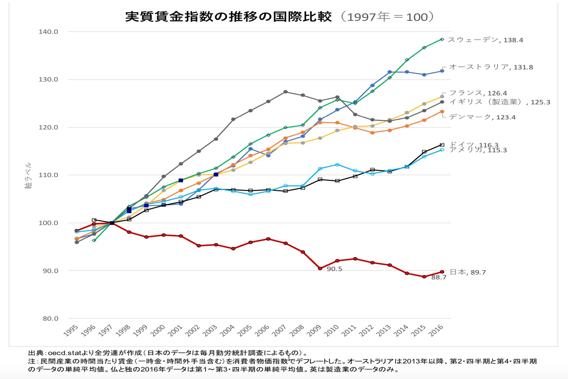 実質賃金グラフ