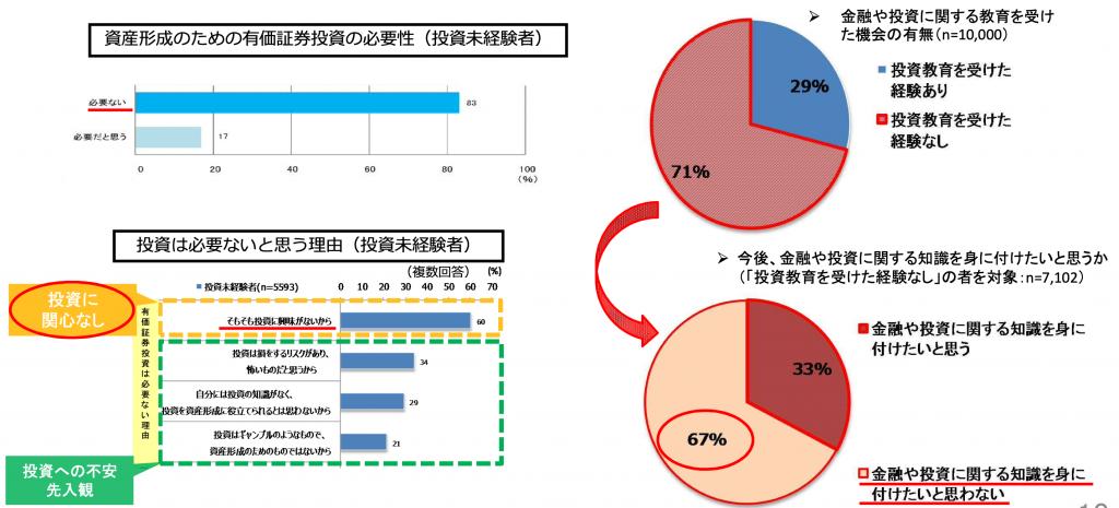 日本の金融リテラシー