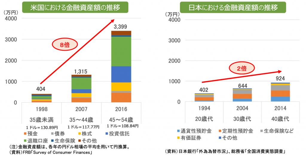日米の資産形成比較